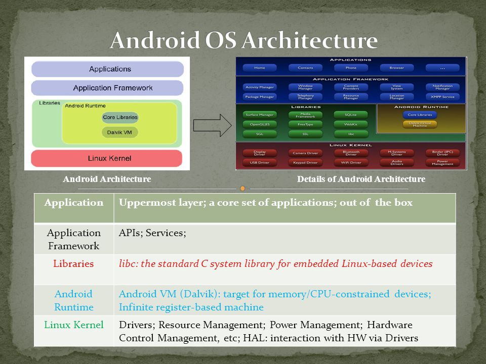 Android Architecture ApplicationUppermost layer; a core set of applications; out of the box Application Framework APIs; Services; Librarieslibc: the standard C system library for embedded Linux-based devices Android Runtime Android VM (Dalvik): target for memory/CPU-constrained devices; Infinite register-based machine Linux KernelDrivers; Resource Management; Power Management; Hardware Control Management, etc; HAL: interaction with HW via Drivers Details of Android Architecture