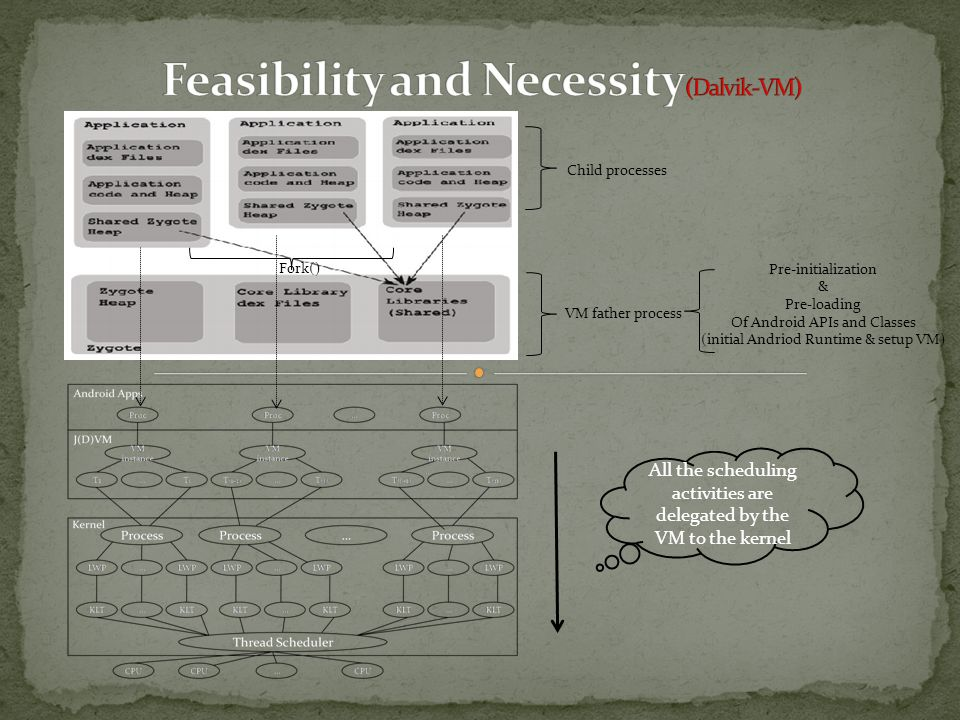 Fork() VM father process Child processes Pre-initialization & Pre-loading Of Android APIs and Classes (initial Andriod Runtime & setup VM) All the sch