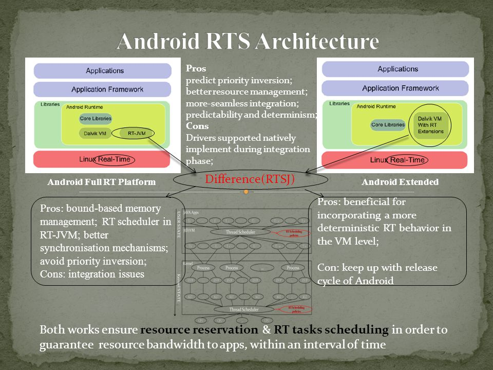 Android Full RT Platform Pros predict priority inversion; better resource management; more-seamless integration; predictability and determinism; Cons Drivers supported natively implement during integration phase; Android Extended Difference(RTSJ) Both works ensure resource reservation & RT tasks scheduling in order to guarantee resource bandwidth to apps, within an interval of time Pros: beneficial for incorporating a more deterministic RT behavior in the VM level; Con: keep up with release cycle of Android Pros: bound-based memory management; RT scheduler in RT-JVM; better synchronisation mechanisms; avoid priority inversion; Cons: integration issues