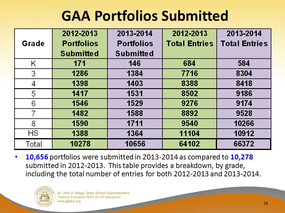 GAA Portfolios Submitted 10,656 portfolios were submitted in 2013-2014 as compared to 10,278 submitted in 2012-2013. This table provides a breakdown,