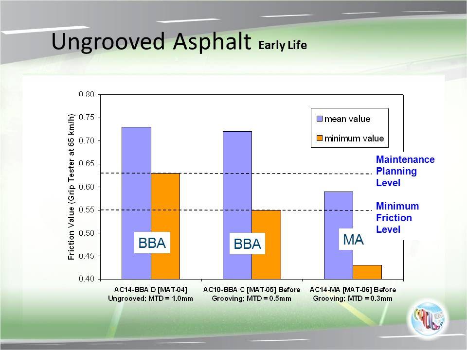 Ungrooved Asphalt Early Life BBA MA Maintenance Planning Level Minimum Friction Level
