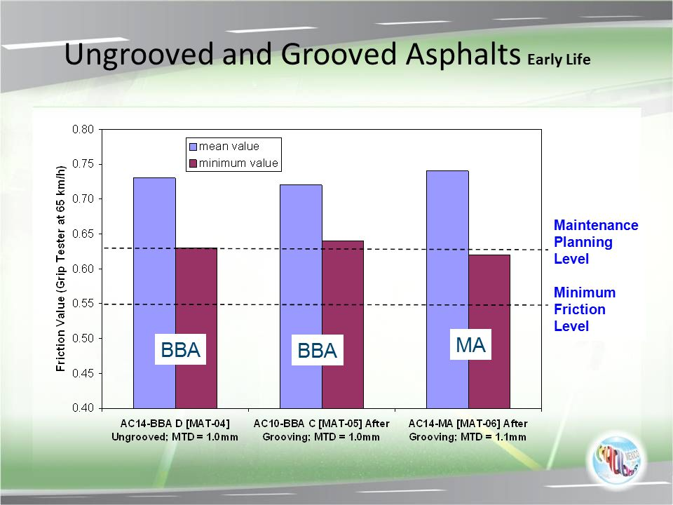 Ungrooved and Grooved Asphalts Early Life BBA MA Maintenance Planning Level Minimum Friction Level