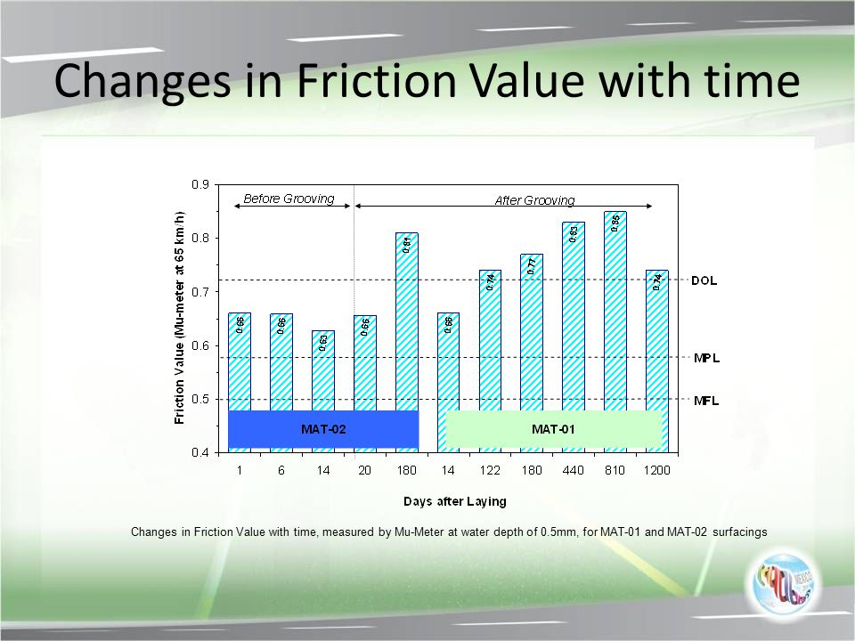 Changes in Friction Value with time Changes in Friction Value with time, measured by Mu-Meter at water depth of 0.5mm, for MAT-01 and MAT-02 surfacing