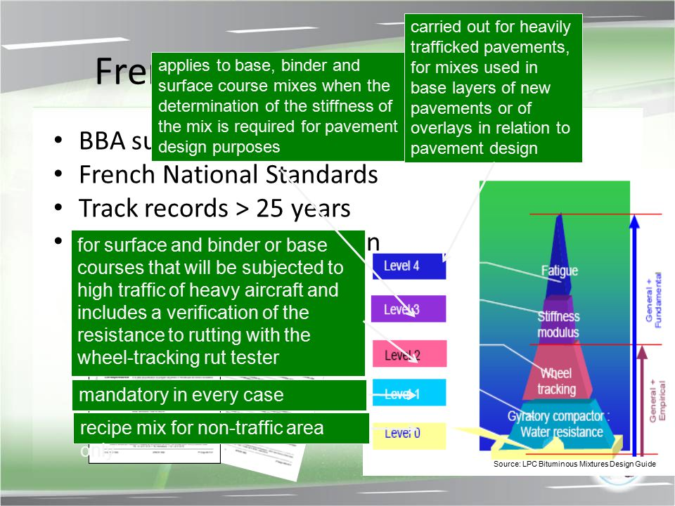 French Airfield Materials BBA surface and binder course French National Standards Track records > 25 years Performance based design for surface and bi