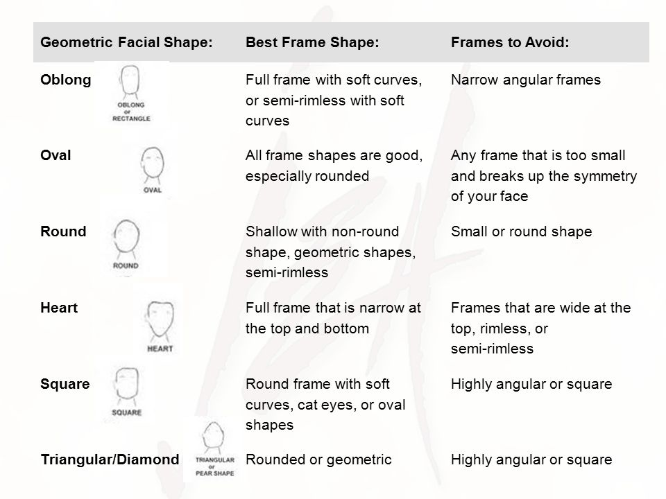 The shape of your face dictates the hair cut and style.