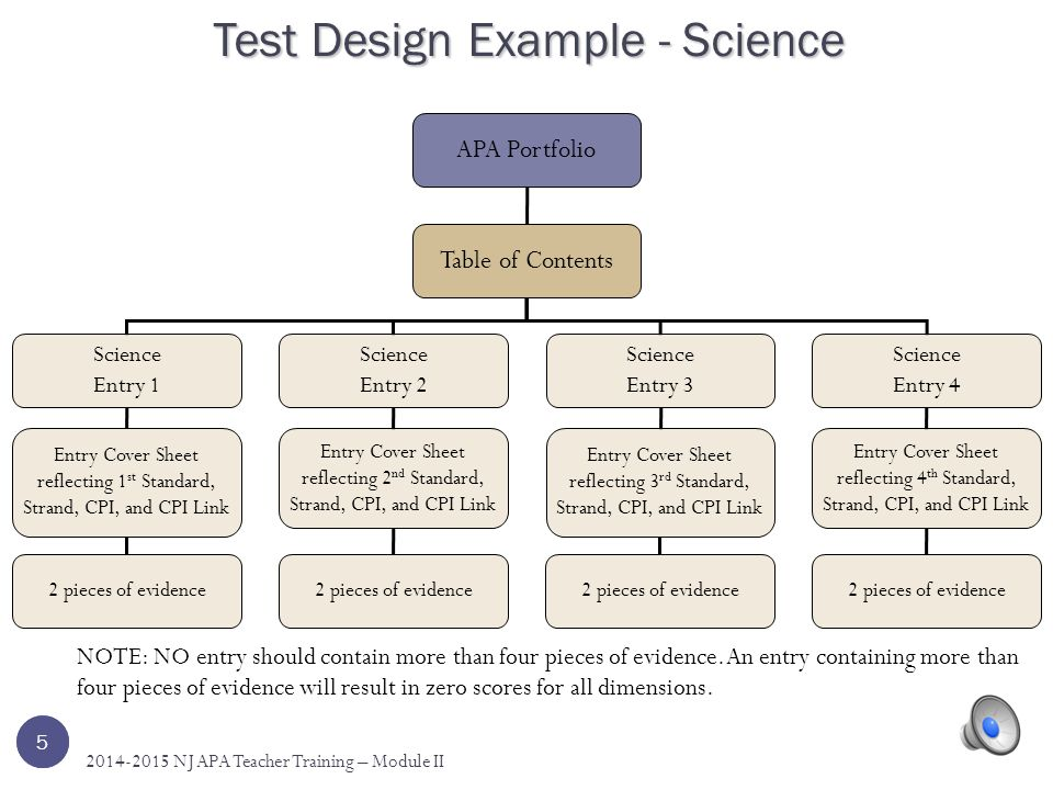 4 APA Portfolio Table of Contents Science 4 Entries NOTE: NO entry should contain more than four pieces of evidence. This graphic represents a student