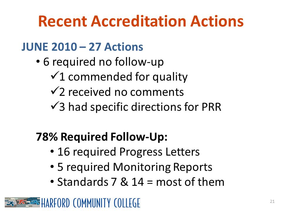 Recent Accreditation Actions 21 JUNE 2010 – 27 Actions 6 required no follow-up 1 commended for quality 2 received no comments 3 had specific directions for PRR 78% Required Follow-Up: 16 required Progress Letters 5 required Monitoring Reports Standards 7 & 14 = most of them