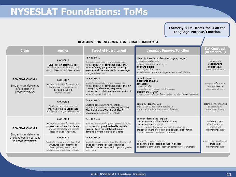 2015 NYSESLAT Turnkey Training 11 NYSESLAT Foundations: ToMs ClaimAnchorTarget of MeasurementLanguage Purpose/Function ELA Construct (in order to...)