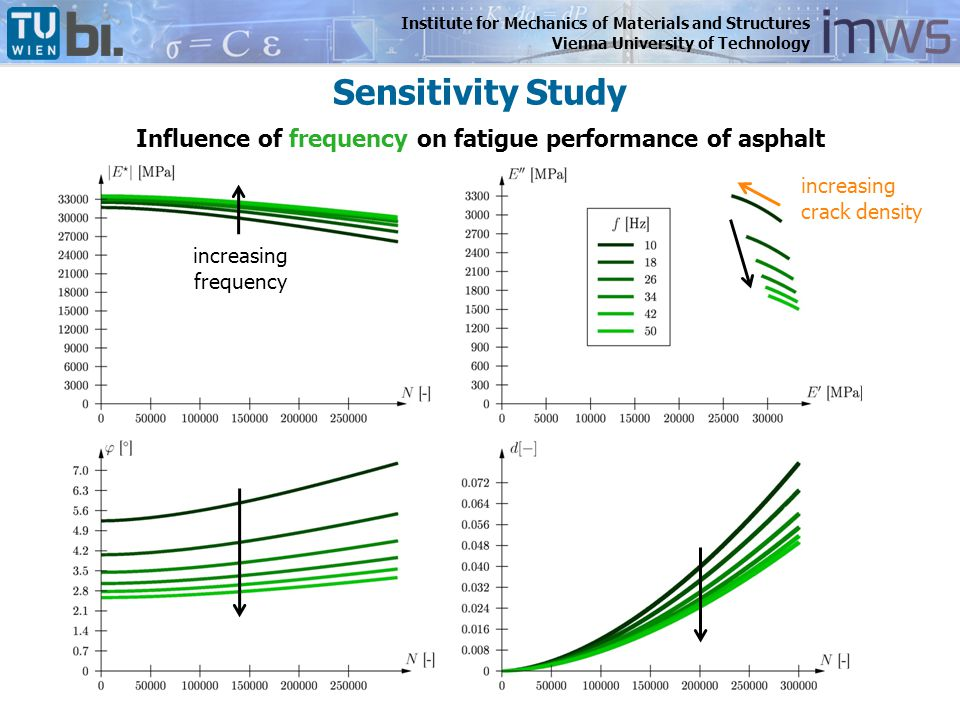 Institute for Mechanics of Materials and Structures Vienna University of Technology Influence of frequency on fatigue performance of asphalt increasin