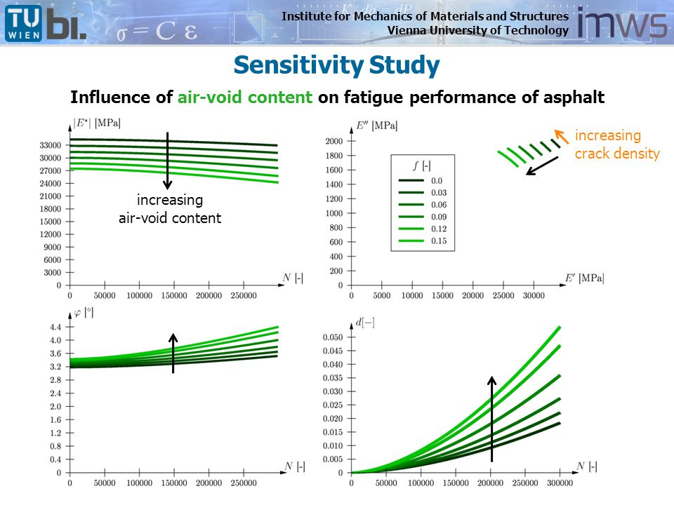 Institute for Mechanics of Materials and Structures Vienna University of Technology Influence of air-void content on fatigue performance of asphalt in