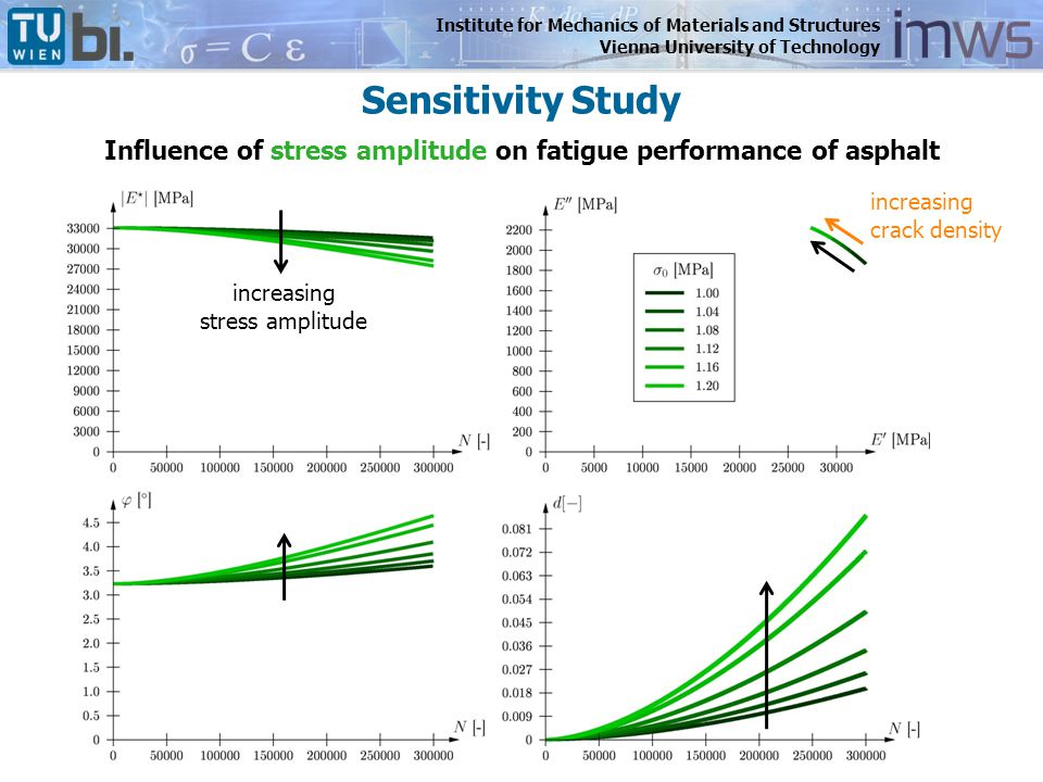 Institute for Mechanics of Materials and Structures Vienna University of Technology Influence of stress amplitude on fatigue performance of asphalt in