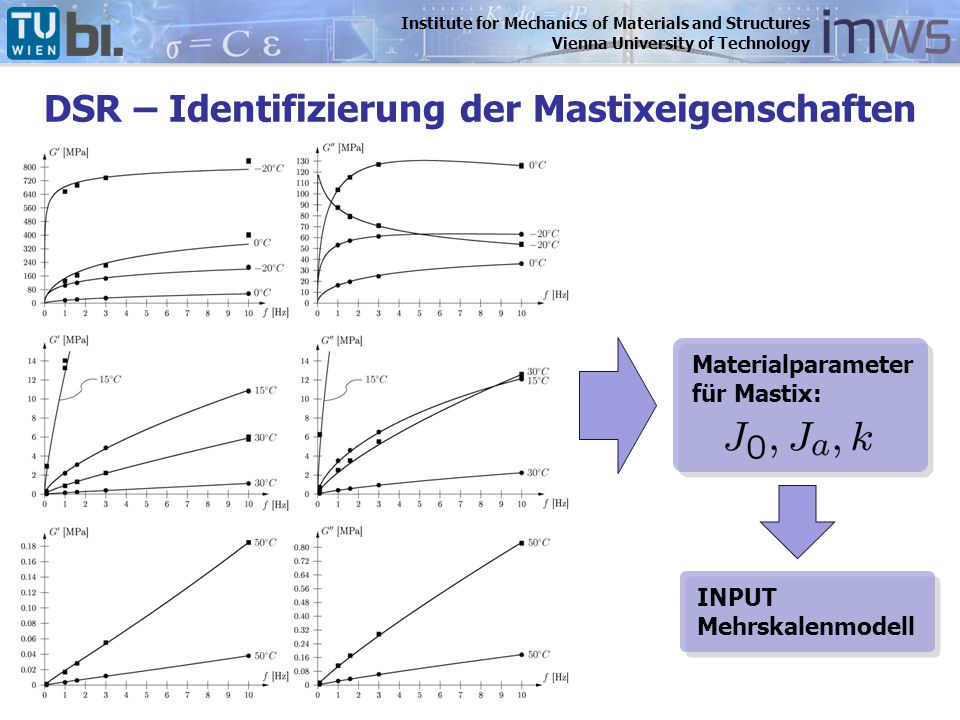 Institute for Mechanics of Materials and Structures Vienna University of Technology DSR – Identifizierung der Mastixeigenschaften Materialparameter fü