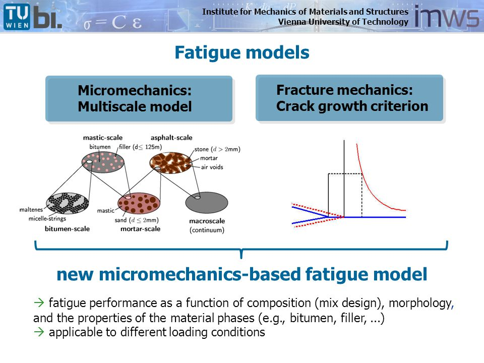 Institute for Mechanics of Materials and Structures Vienna University of Technology Implementation in Multiscale Model consideration of microcracks at mortar-scale