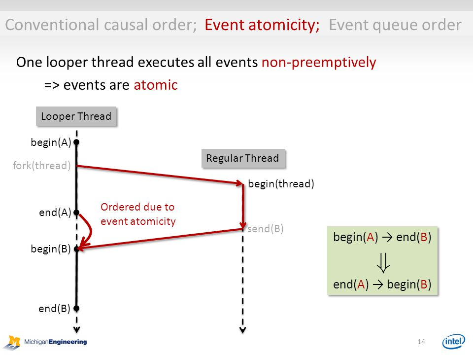 14 One looper thread executes all events non-preemptively => events are atomic Ordered due to event atomicity begin(A) → end(B) end(A) → begin(B) begin(A) → end(B) end(A) → begin(B) fork(thread) send(B) Looper Thread Regular Thread begin(thread) begin(A) end(A) begin(B) end(B) Conventional causal order; Event atomicity; Event queue order