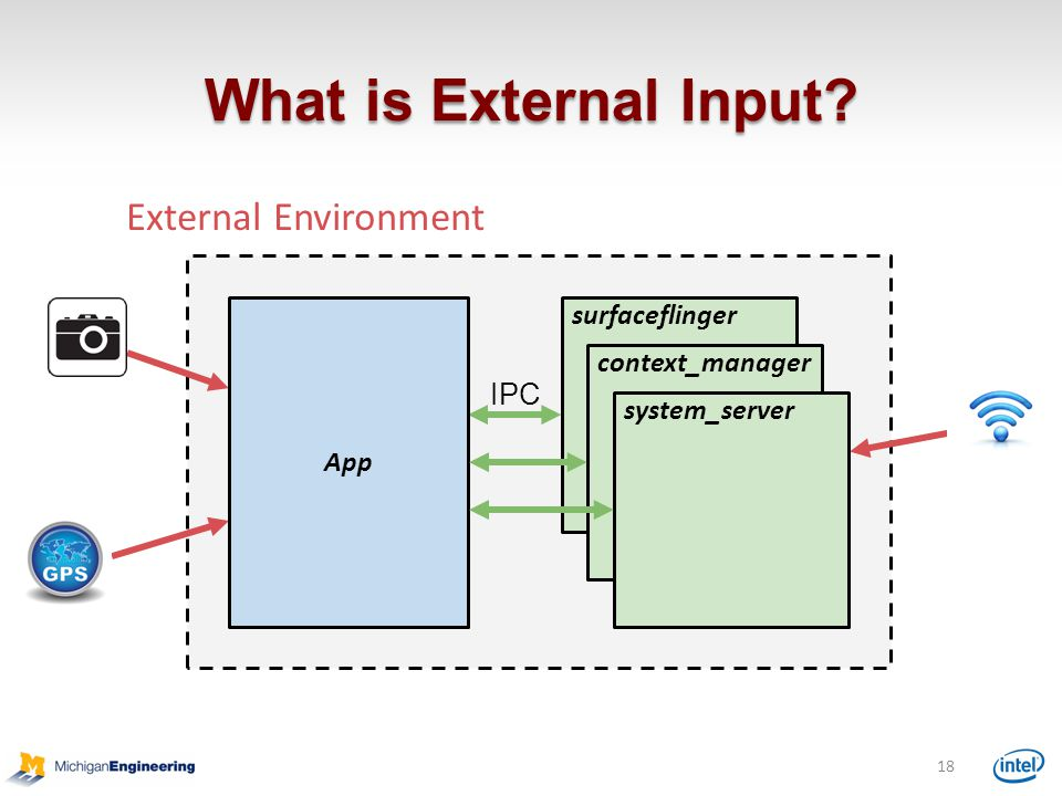 What is External Input.