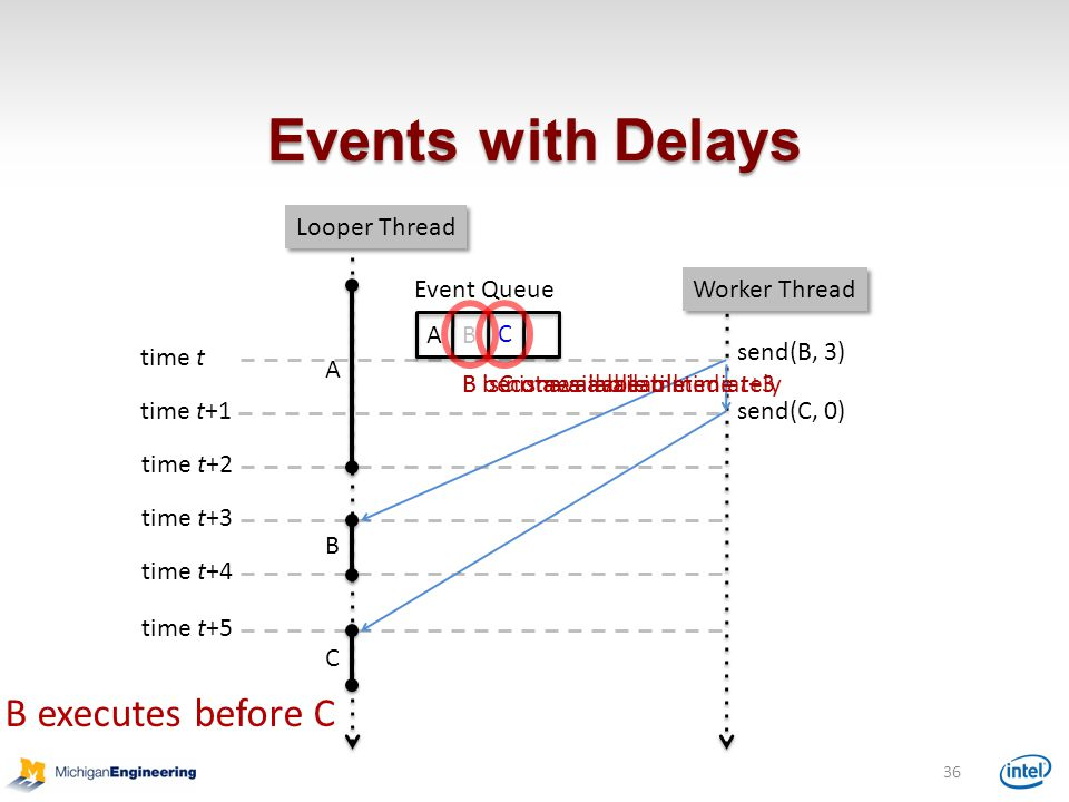 Events with Delays Event Queue send(B, 3) B send(C, 0) C B C 36 A A time t time t+1 time t+2 time t+3 time t+4 time t+5 B is not available till time t+3C is available immediatelyB becomes available Looper Thread Worker Thread B executes before C