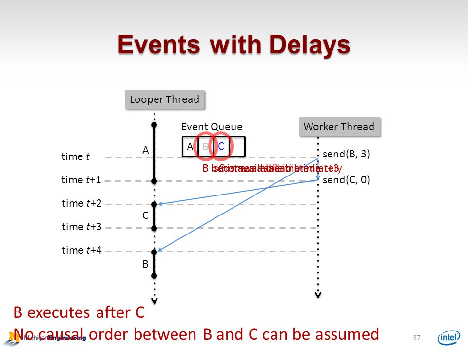 Events with Delays Event Queue send(B, 3) B send(C, 0) C C B 37 A time t time t+1 time t+2 time t+3 time t+4 B is not available till time t+3C is available immediatelyB becomes available B executes after C No causal order between B and C can be assumed A Looper Thread Worker Thread