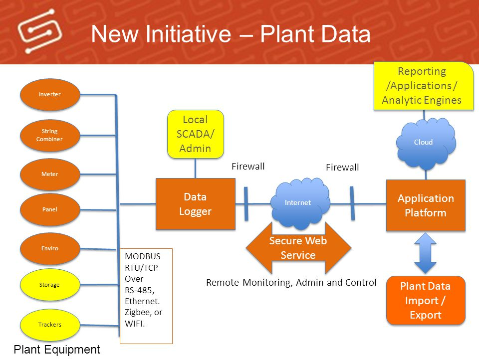 Plant Equipment Internet Firewall Secure Web Service Remote Monitoring, Admin and Control Cloud Application Platform Application Platform Reporting /Applications / Analytic Engines Local SCADA/ Admin Local SCADA/ Admin Storage Trackers Inverter Meter Panel Enviro String Combiner Data Logger Data Logger MODBUS RTU/TCP Over RS-485, Ethernet.