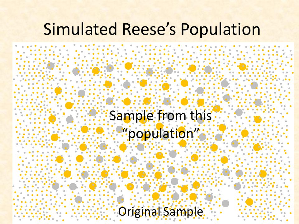Simulated Reese's Population Sample from this population Original Sample