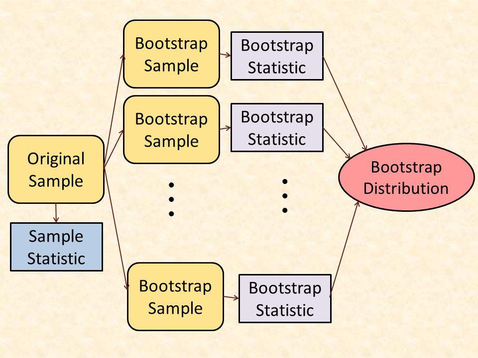 Original Sample Bootstrap Sample ●●●●●● Bootstrap Statistic Sample Statistic Bootstrap Statistic ●●●●●● Bootstrap Distribution