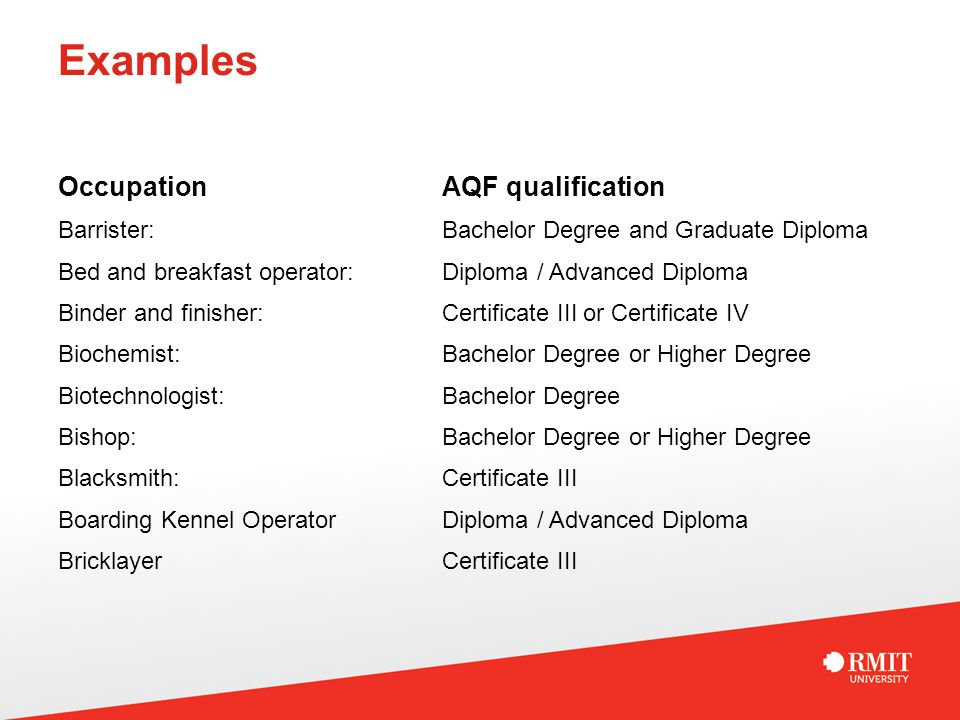 Examples Occupation AQF qualification Barrister: Bachelor Degree and Graduate Diploma Bed and breakfast operator: Diploma / Advanced Diploma Binder an