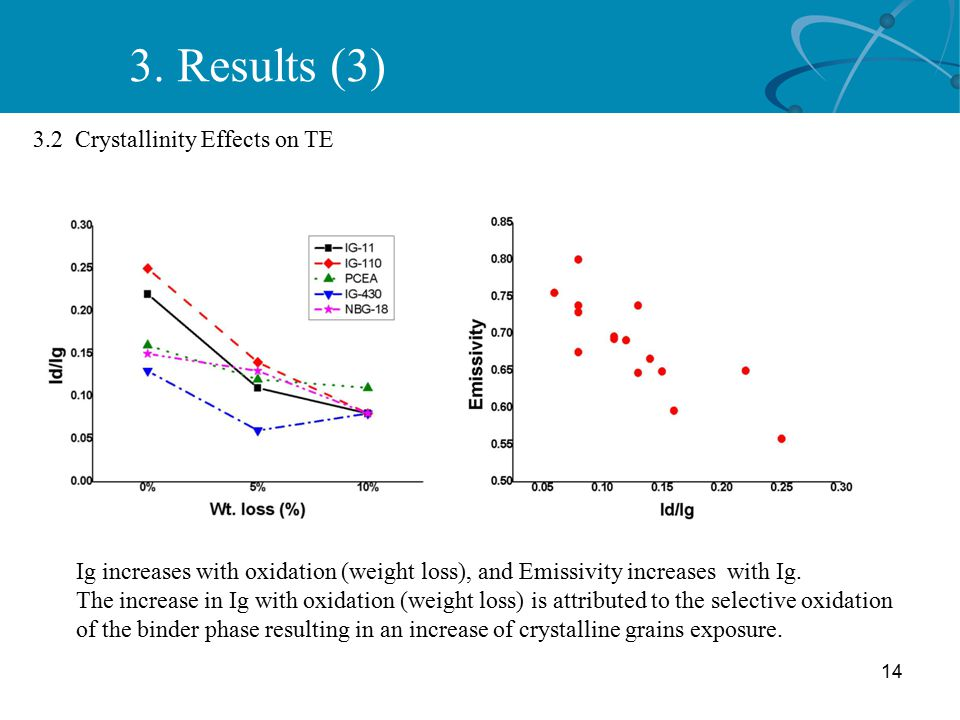 14 3.2 Crystallinity Effects on TE Ig increases with oxidation (weight loss), and Emissivity increases with Ig.