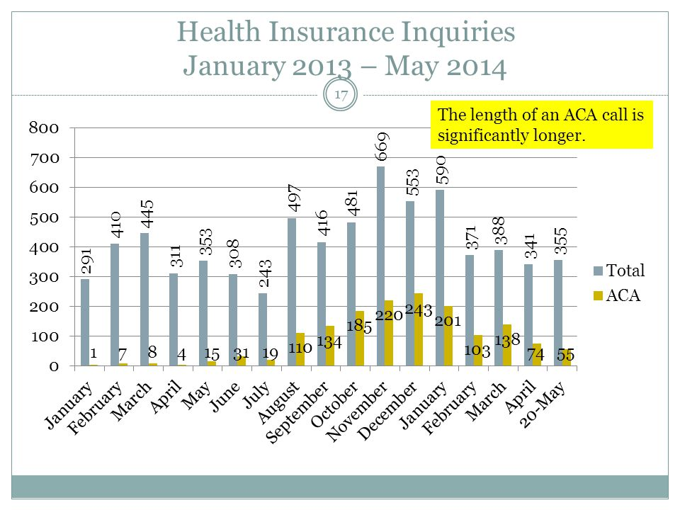 Health Insurance Inquiries January 2013 – May 2014 17 The length of an ACA call is significantly longer.