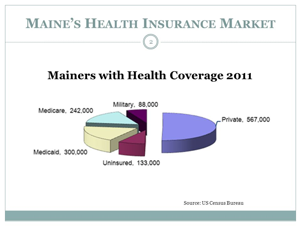 M AINE ' S H EALTH I NSURANCE M ARKET 2 Mainers with Health Coverage 2011 Source: US Census Bureau