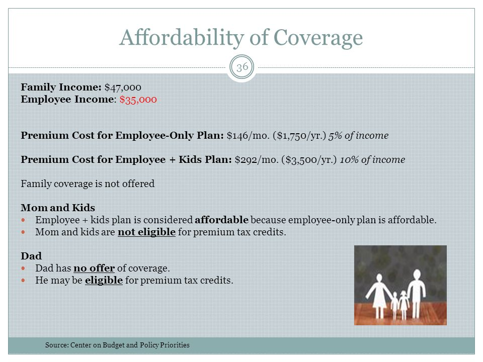 Affordability of Coverage 36 Family Income: $47,000 Employee Income: $35,000 Premium Cost for Employee-Only Plan: $146/mo. ($1,750/yr.) 5% of income P
