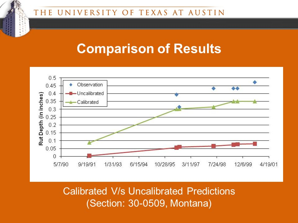 Comparison of Results Calibrated V/s Uncalibrated Predictions (Section: 30-0509, Montana)