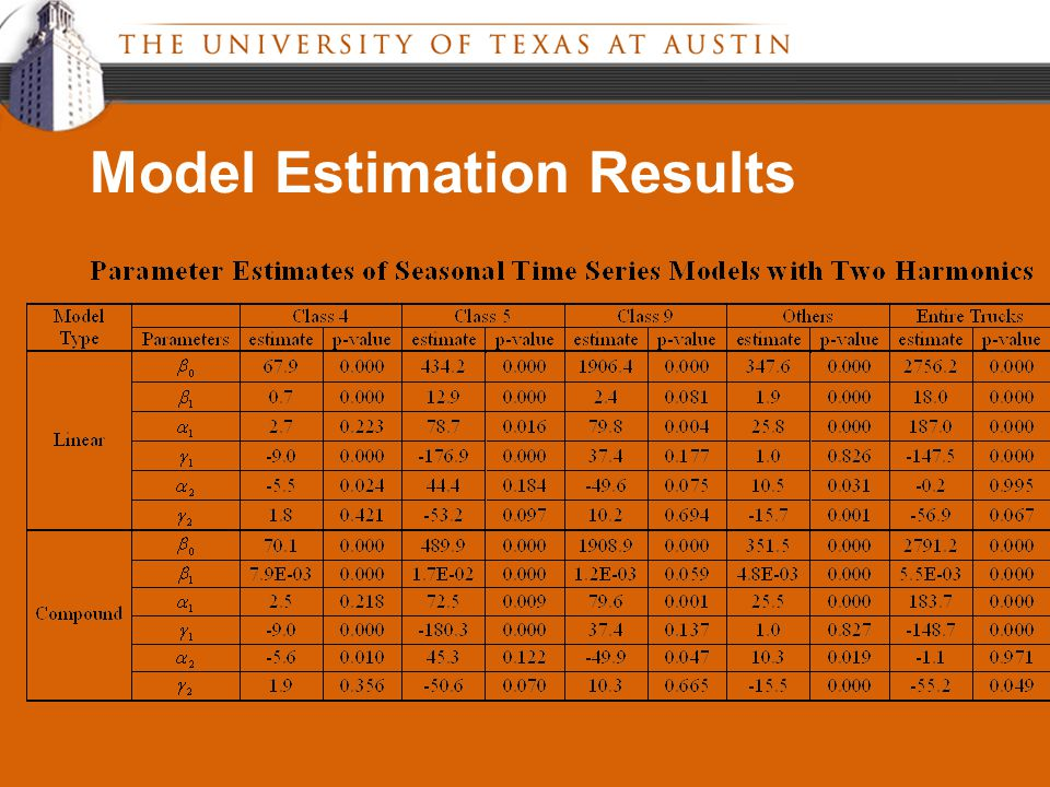 Model Estimation Results