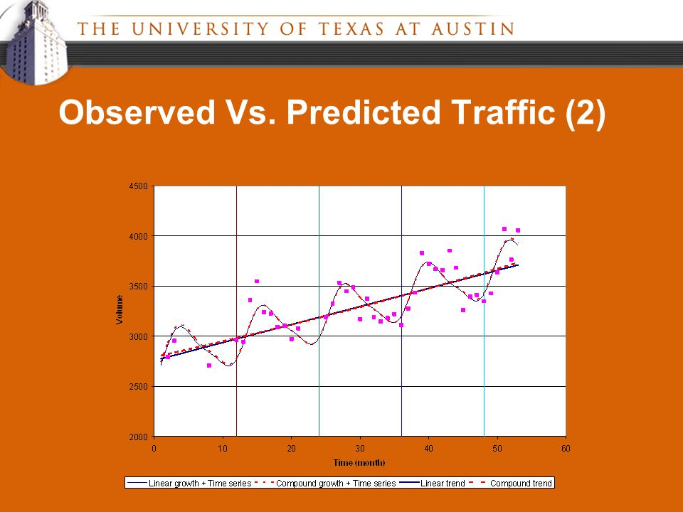 Observed Vs. Predicted Traffic (2)