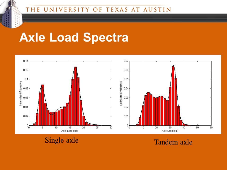 Axle Load Spectra Single axle Tandem axle