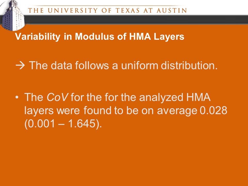  The data follows a uniform distribution.