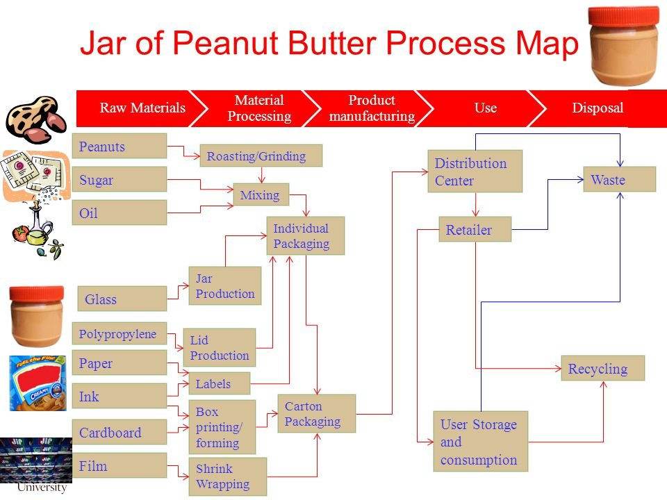 Jar of Peanut Butter Process Map Peanuts Sugar Oil Glass Polypropylene Paper Ink Roasting/Grinding Mixing Cardboard Film Box printing/ forming Distribution Center Retailer User Storage and consumption Waste Recycling Jar Production Lid Production Labels Shrink Wrapping Carton Packaging Individual Packaging