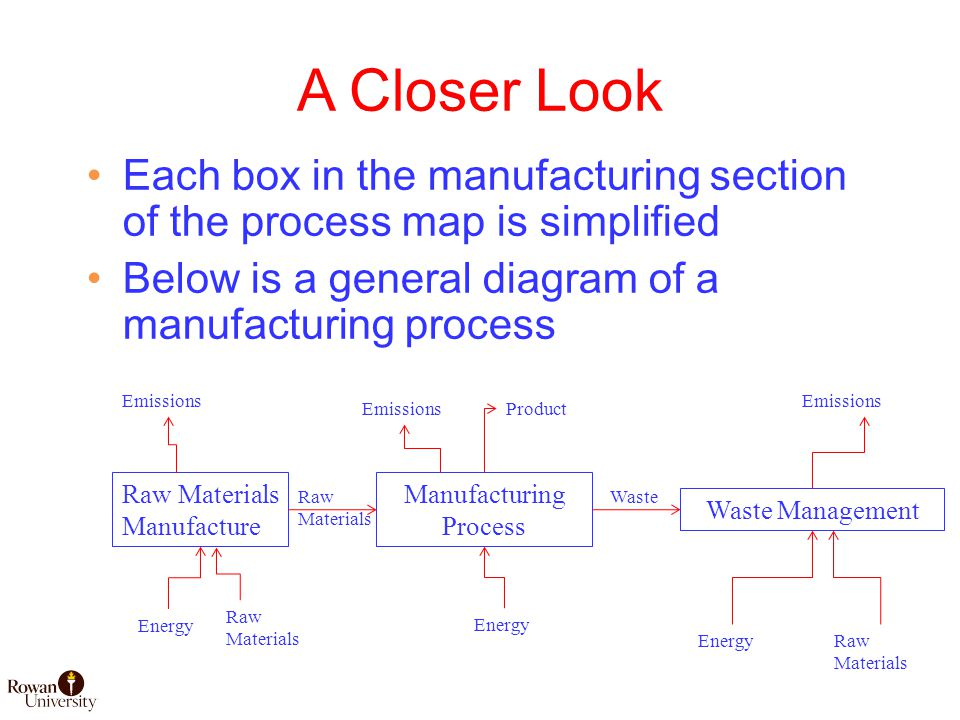 A Closer Look Each box in the manufacturing section of the process map is simplified Below is a general diagram of a manufacturing process Manufacturing Process Waste Management Emissions Product Raw Materials Manufacture Energy Emissions Energy Raw Materials Raw Materials Waste Raw Materials