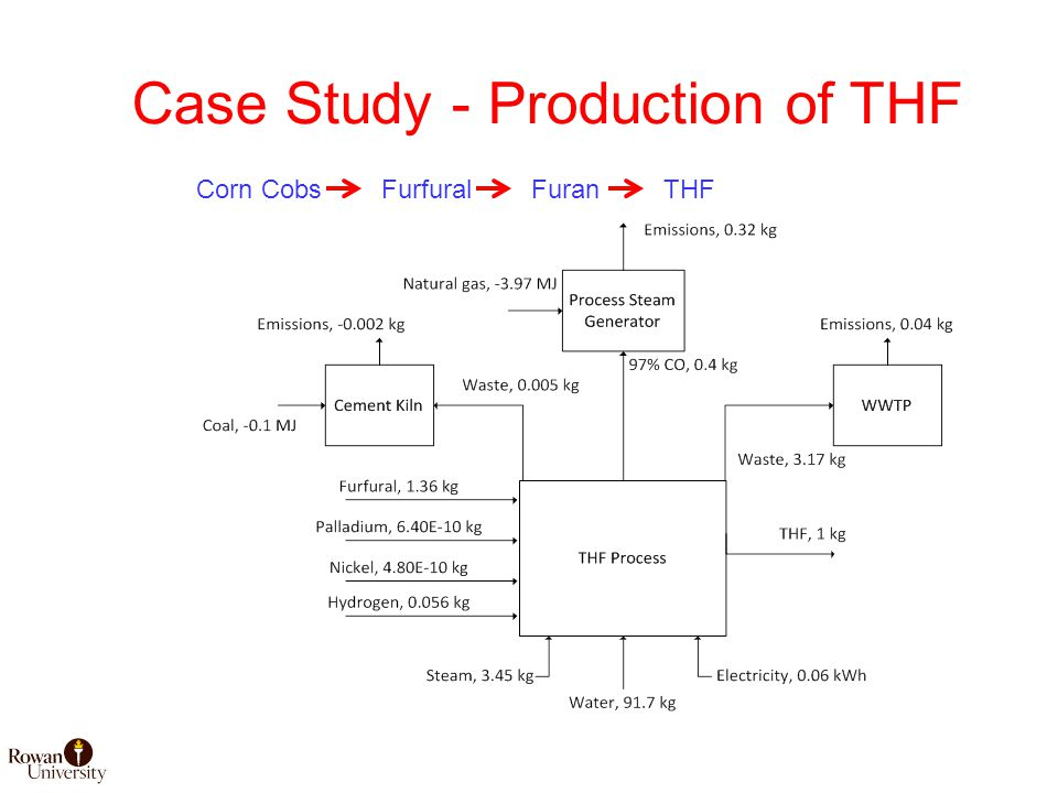 Case Study - Production of THF Corn CobsFurfuralFuranTHF