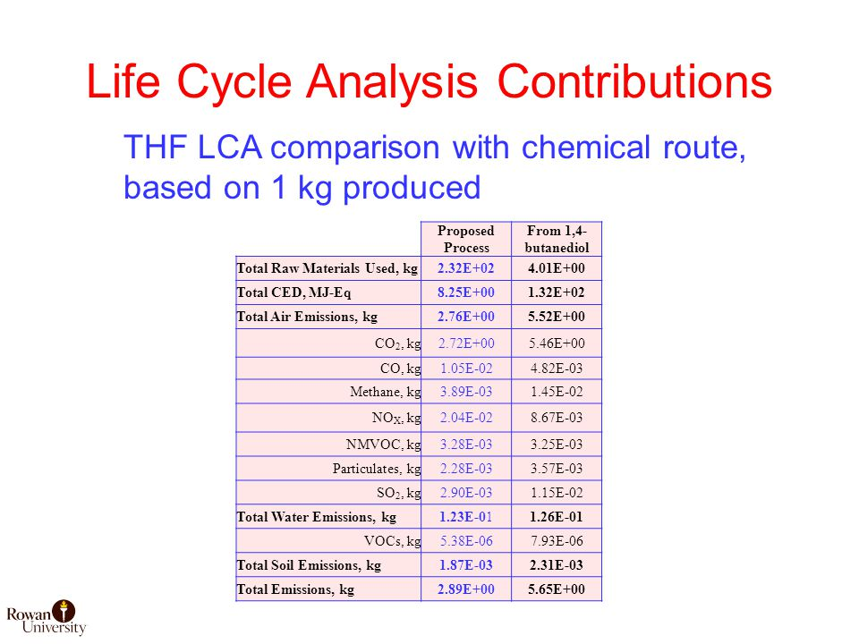 Life Cycle Analysis Contributions Proposed Process From 1,4- butanediol Total Raw Materials Used, kg2.32E+024.01E+00 Total CED, MJ-Eq8.25E+001.32E+02 Total Air Emissions, kg2.76E+005.52E+00 CO 2, kg2.72E+005.46E+00 CO, kg1.05E-024.82E-03 Methane, kg3.89E-031.45E-02 NO X, kg2.04E-028.67E-03 NMVOC, kg3.28E-033.25E-03 Particulates, kg2.28E-033.57E-03 SO 2, kg2.90E-031.15E-02 Total Water Emissions, kg1.23E-011.26E-01 VOCs, kg5.38E-067.93E-06 Total Soil Emissions, kg1.87E-032.31E-03 Total Emissions, kg2.89E+005.65E+00 THF LCA comparison with chemical route, based on 1 kg produced