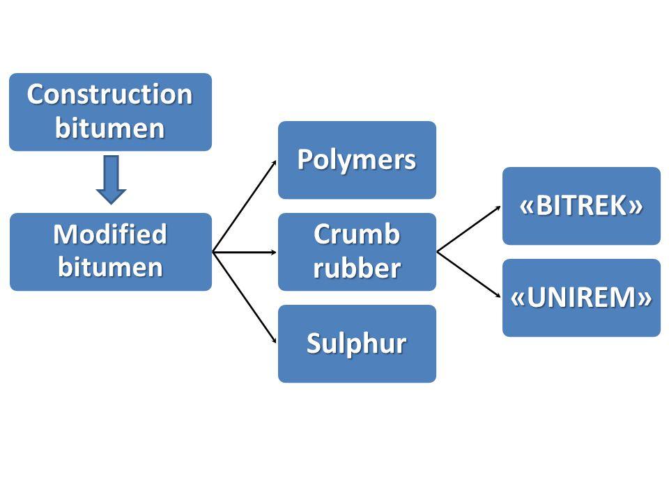 Modified bitumen Polymers Crumb rubber «BITREK» «UNIREM» Sulphur Construction bitumen