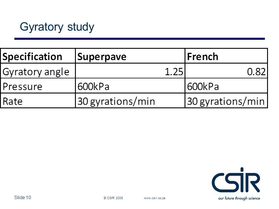 Slide 10 © CSIR 2006 www.csir.co.za Gyratory study