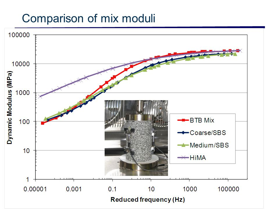 Slide 6 Comparison of mix moduli © CSIR 2006 www.csir.co.za
