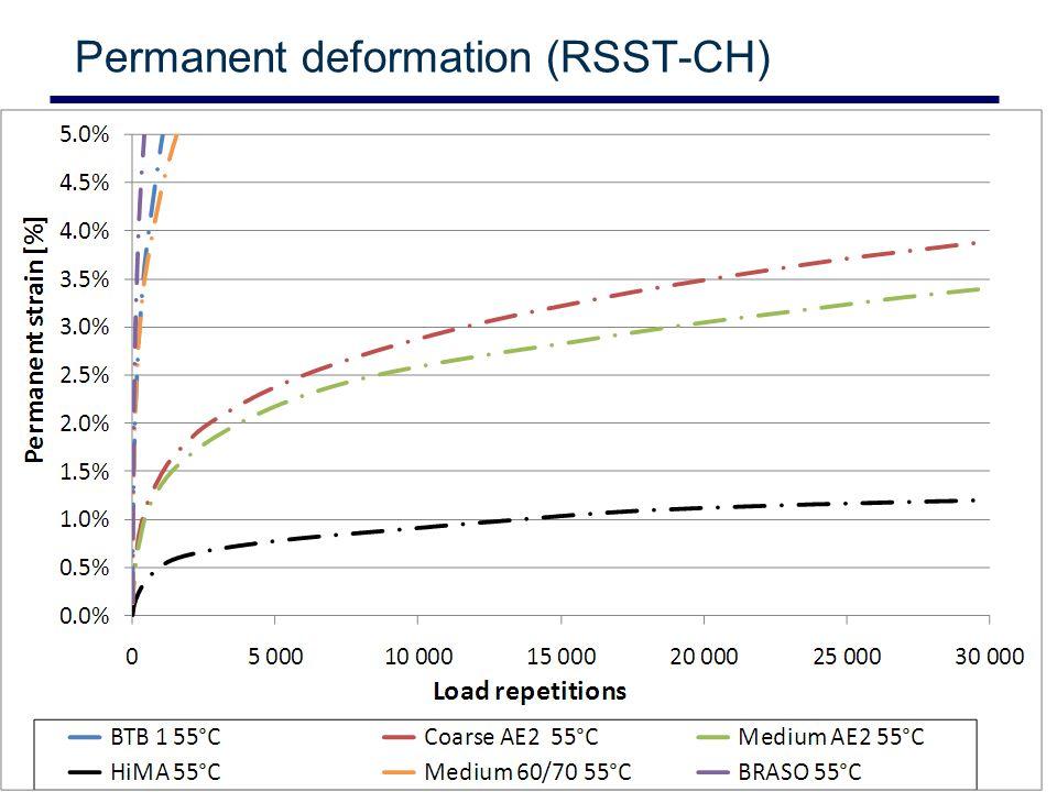 Slide 7 © CSIR 2006 www.csir.co.za Permanent deformation (RSST-CH)