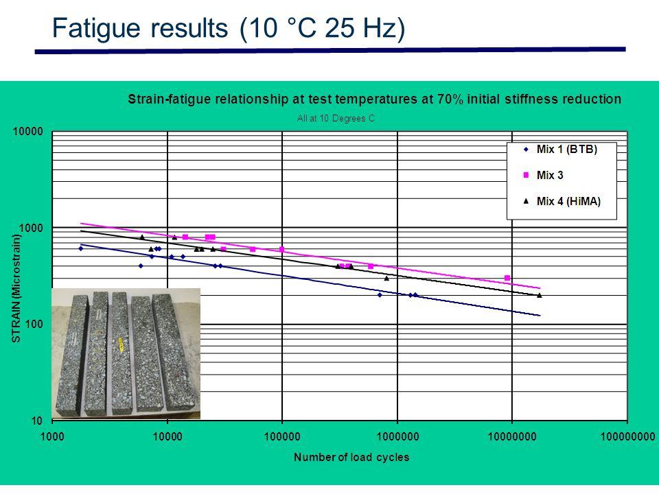 Slide 8 © CSIR 2006 www.csir.co.za Fatigue results (10 °C 25 Hz)