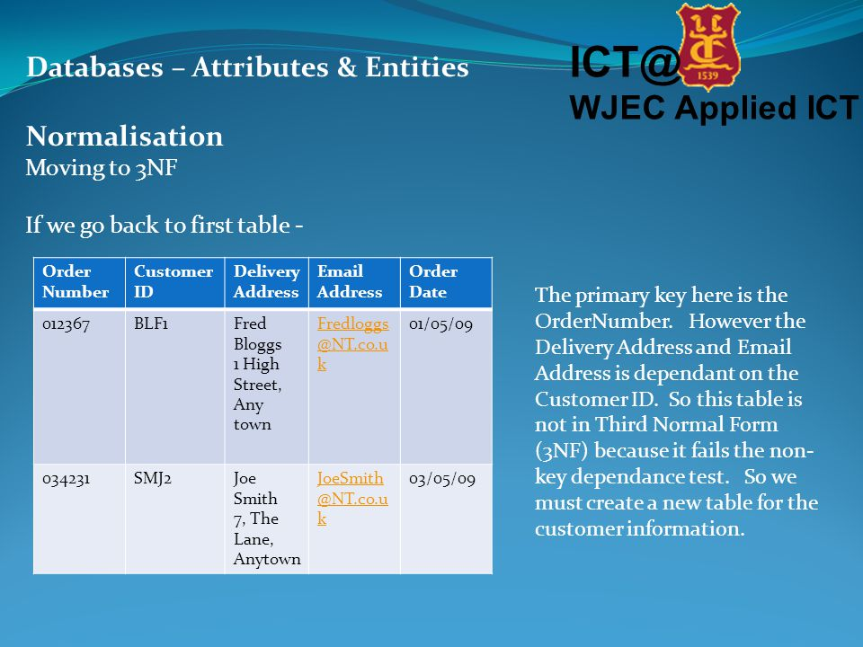 ICT@ WJEC Applied ICT Databases – Attributes & Entities Normalisation Moving to 3NF If we go back to first table - Order Number Customer ID Delivery Address Email Address Order Date 012367BLF1Fred Bloggs 1 High Street, Any town Fredloggs @NT.co.u k 01/05/09 034231SMJ2Joe Smith 7, The Lane, Anytown JoeSmith @NT.co.u k 03/05/09 The primary key here is the OrderNumber.