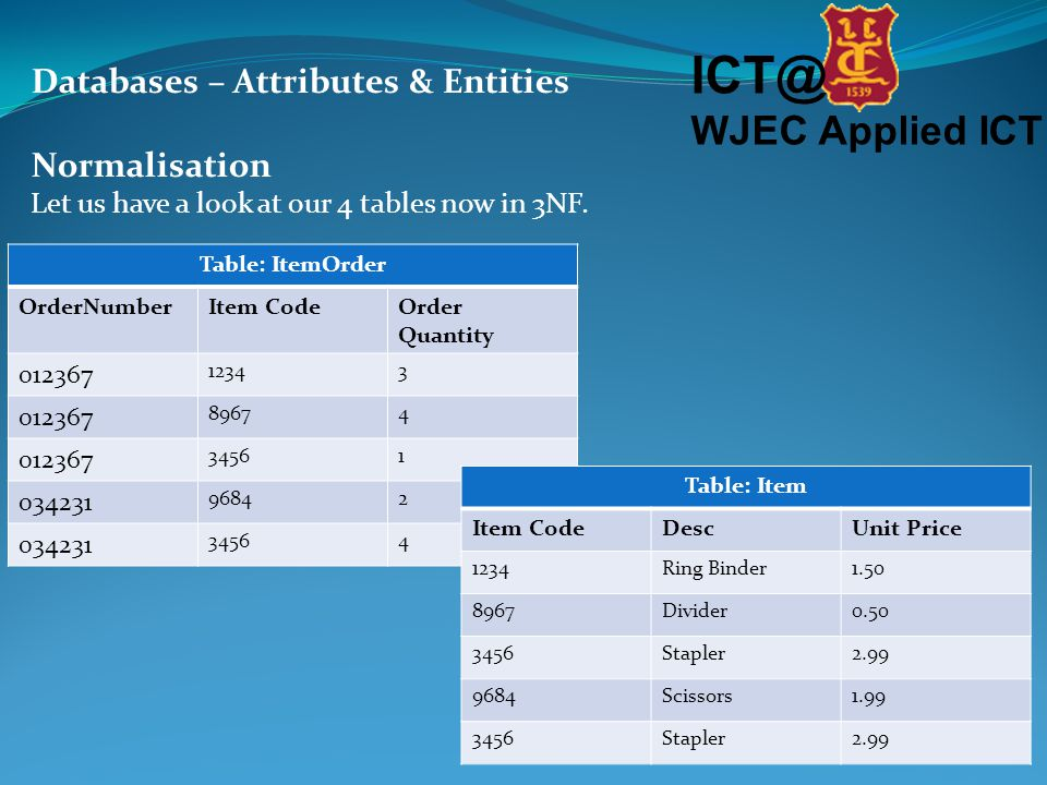 ICT@ WJEC Applied ICT Databases – Attributes & Entities Normalisation Let us have a look at our 4 tables now in 3NF.