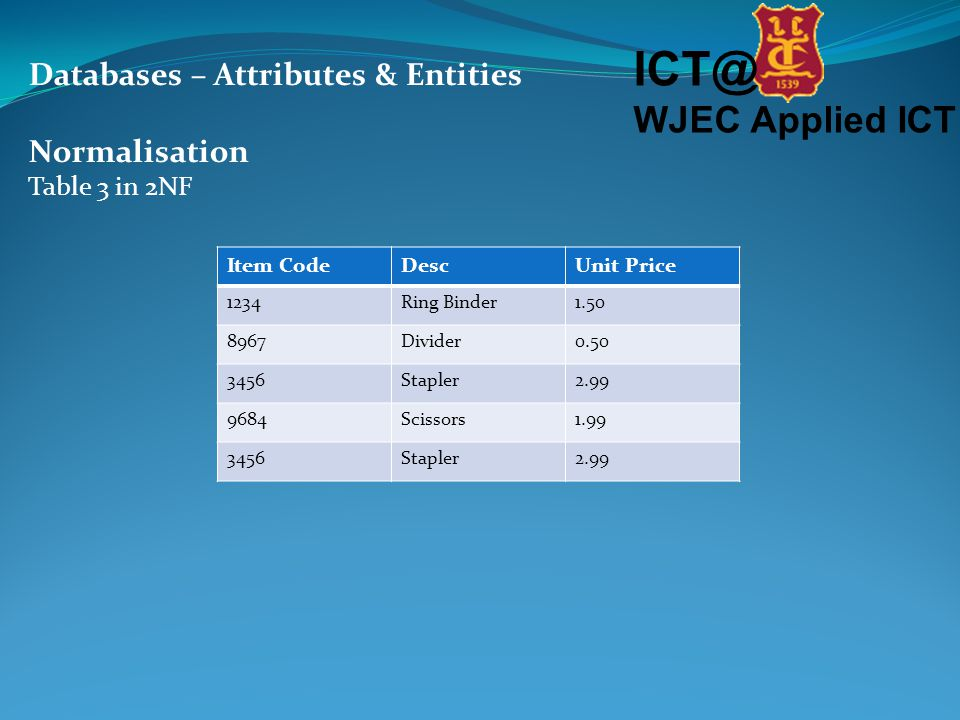 ICT@ WJEC Applied ICT Databases – Attributes & Entities Normalisation Table 3 in 2NF Item CodeDescUnit Price 1234Ring Binder1.50 8967Divider0.50 3456Stapler2.99 9684Scissors1.99 3456Stapler2.99