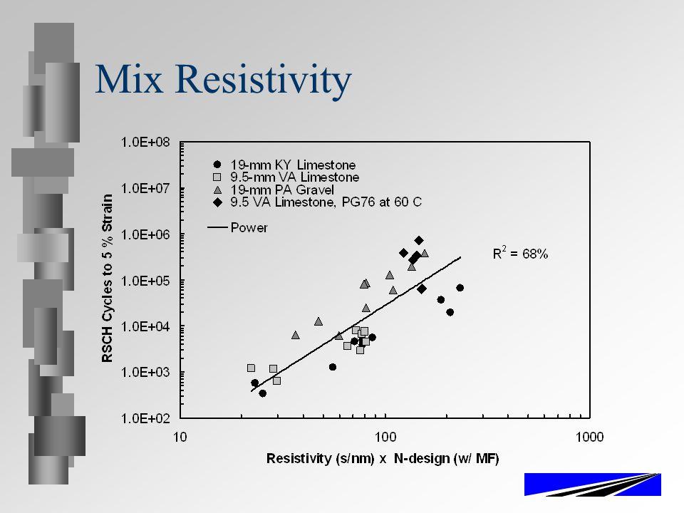 Mix Resistivity