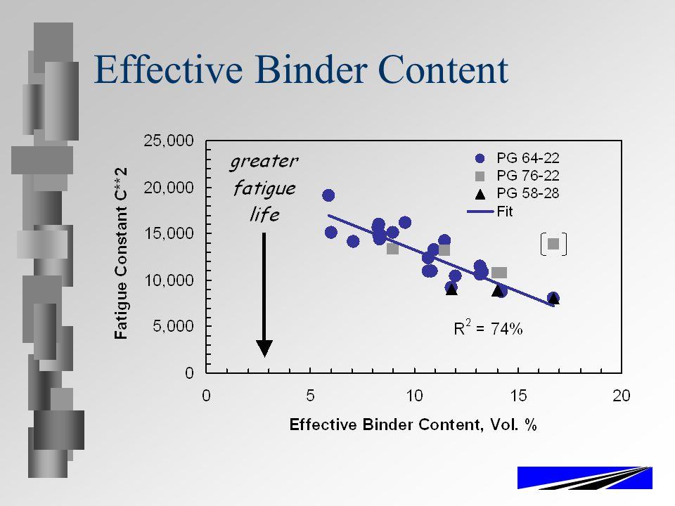Effective Binder Content