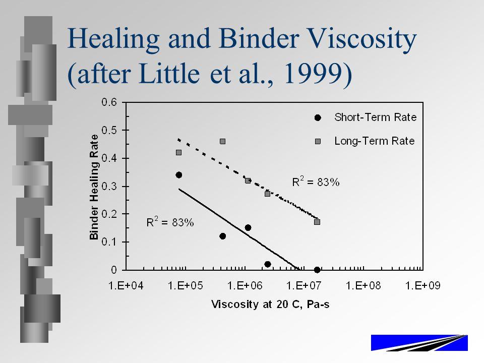 Healing and Binder Viscosity (after Little et al., 1999)