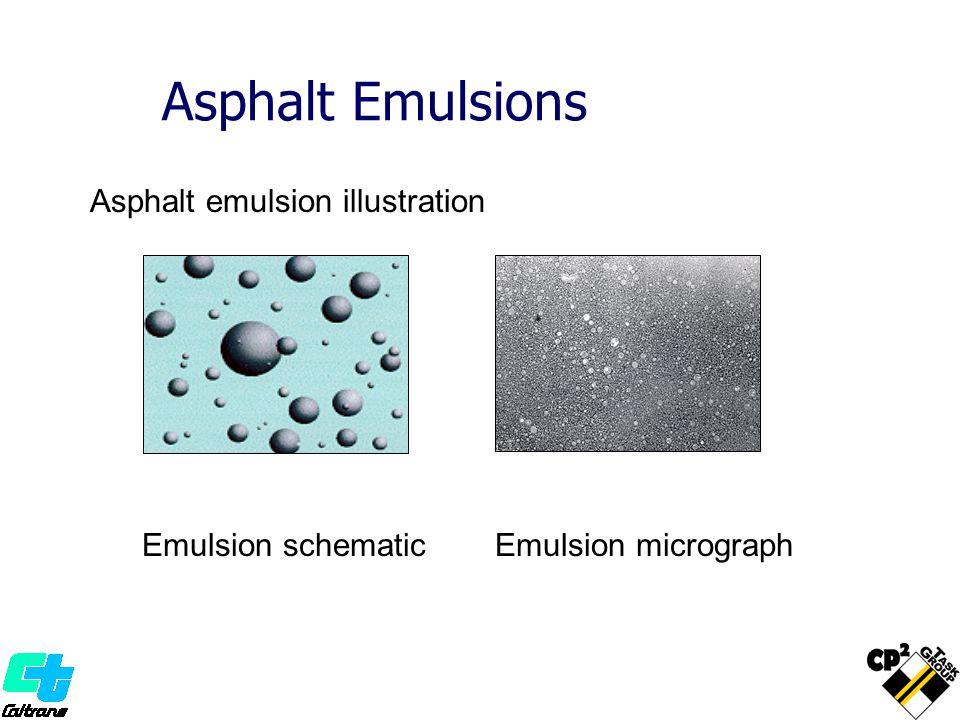 Asphalt Emulsions Asphalt emulsion illustration Emulsion schematicEmulsion micrograph